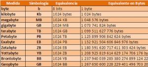 1gb 3g bằng bao nhiêu mb?