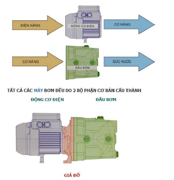 Máy bơm nước là gì? Tìm hiểu cấu tạo và nguyên lý hoạt động máy bơm